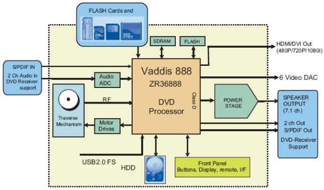 Dvd Player Block Diagram – blueraritan.info
